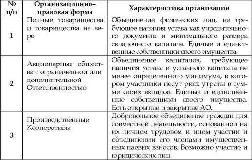 Организационно-правовые формы юридических лиц таблица 2016