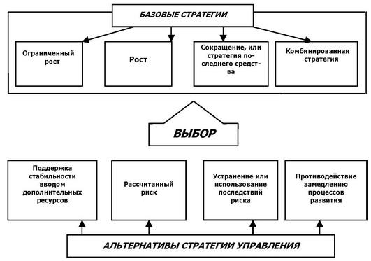 Схема концепции базовых и