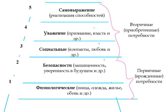 Схема иерархии основных