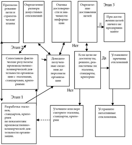 этапов процесса контроля