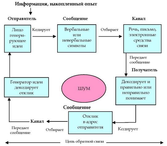 Схема процесса обмена