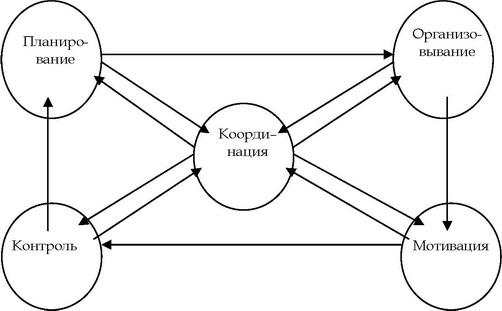 Взаимосвязь функций управления
