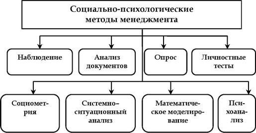 Рис. 4.5.  Схема классификации социально-психологических методов менеджмента.