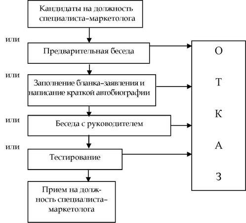 Схема процесса подбора