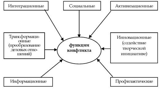 Схема основных функций