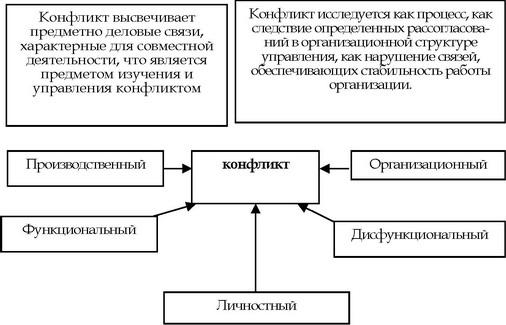Схема подходов к изучению