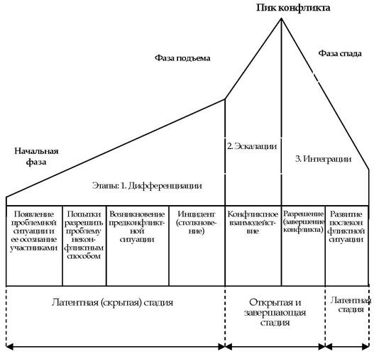 динамики конфликта [21, С