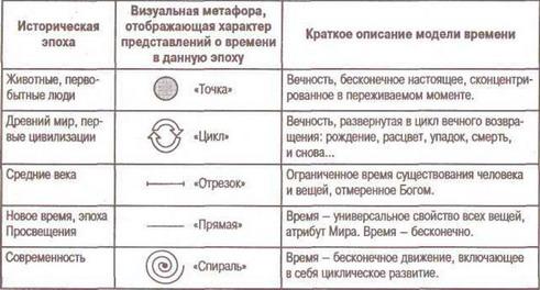 Рассмотрим этапы развития представлений о времени более подробно (табл. 3).